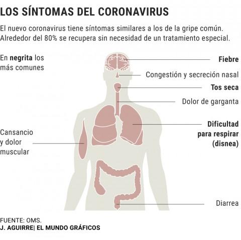 Coronavirus a Equador, Països Catalans i el món